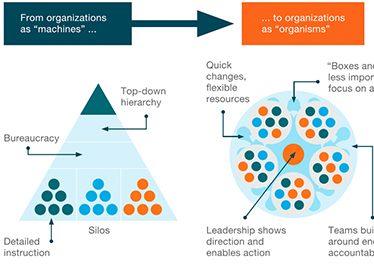 """Agile organizations mobilize quickly, are nimble to act"""