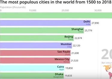 El vídeo que muestra las ciudades más habitadas del planeta.